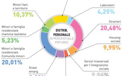 Bilancio sociale: la struttura e l'organizzazione della Cooperativa