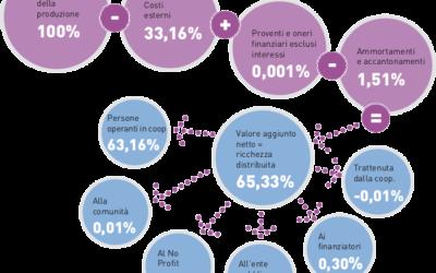 Bilancio sociale: i dati economici